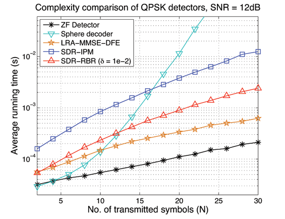Semidefinite relaxation - row by row (SDR-RBR) detector